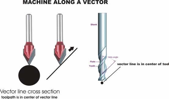 machine_along_vector.jpg